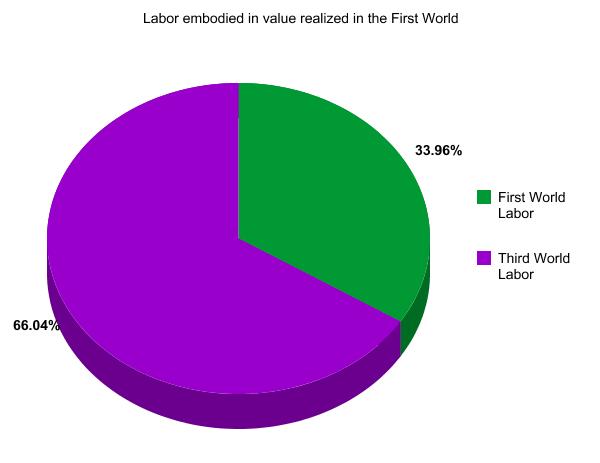 labor pie chart