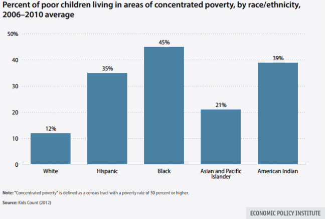 concentrated-poverty