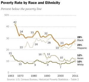 MLK-poverty