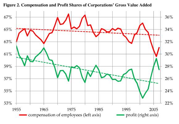 compensationgraph-kliman