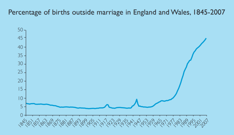 births-outside-marriage