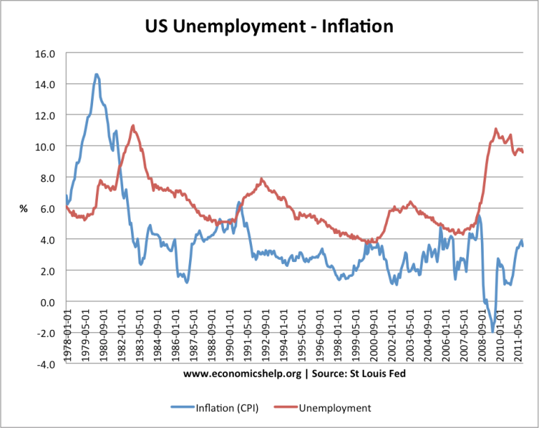 A rise in unemployment tends to predict a decrease in the rate of inflation. Keynesians tend to think inflation causes higher employment, but from a Marxist perspective, the discipline of the labor force via unemployment is what causes lower inflation or even deflation.